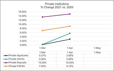 april-2021-private-enrollment-snapshot