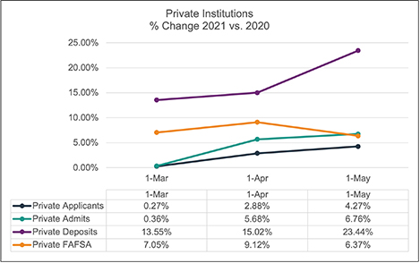 may-2021-private-enrollment-snapshot
