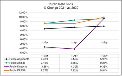 may-2021-public-enrollment-snapshot