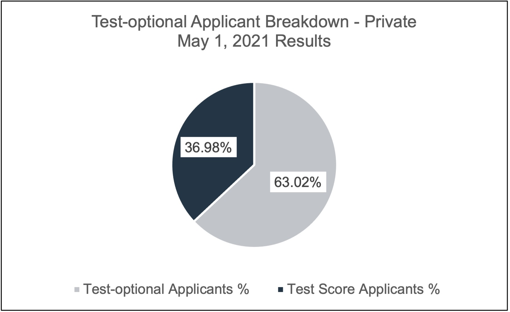 may-2021-to-applicants-private