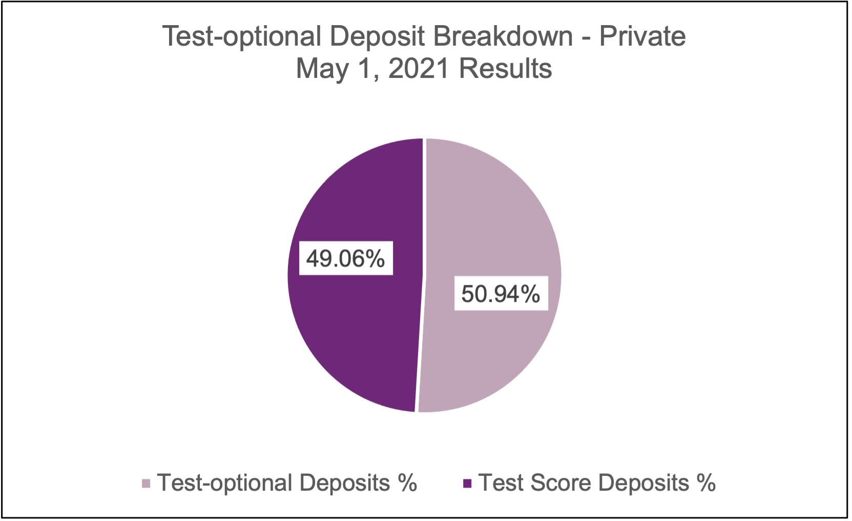 may-2021-to-deposit-private