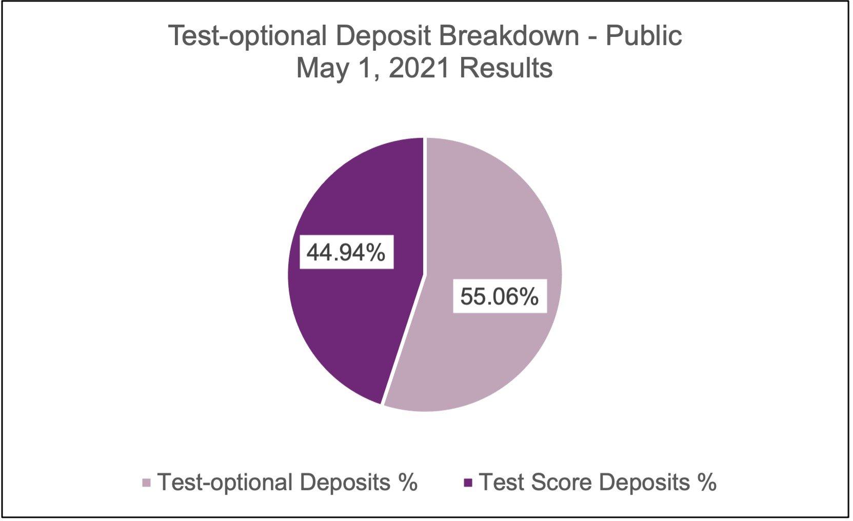 may-2021-to-deposit-public
