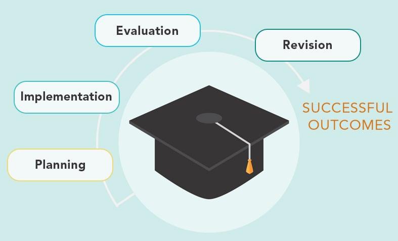 Advanced Analytics and Student Success