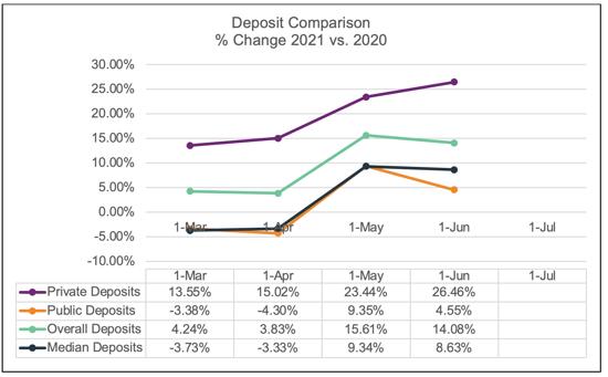 June-2021-Deposit-Snapshot