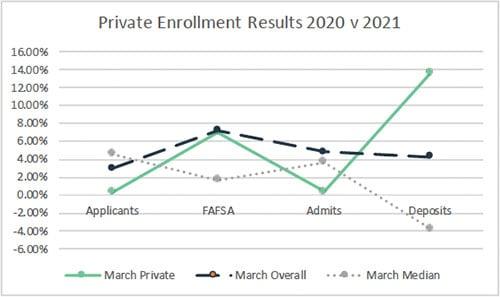 march-2021-private-enrollment-snapshot