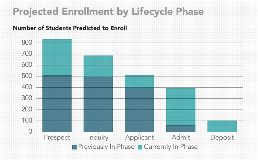 Projecting Enrollment Throughout the Student Lifecycle