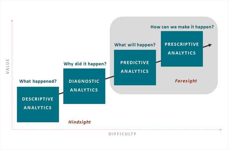 (2019) The Future of Data Analytics in Higher Education is Prescriptive Analytics